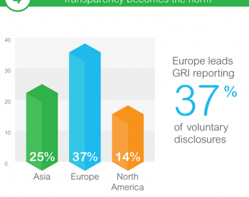 Reporting Trends: Transparency Becomes the Norm