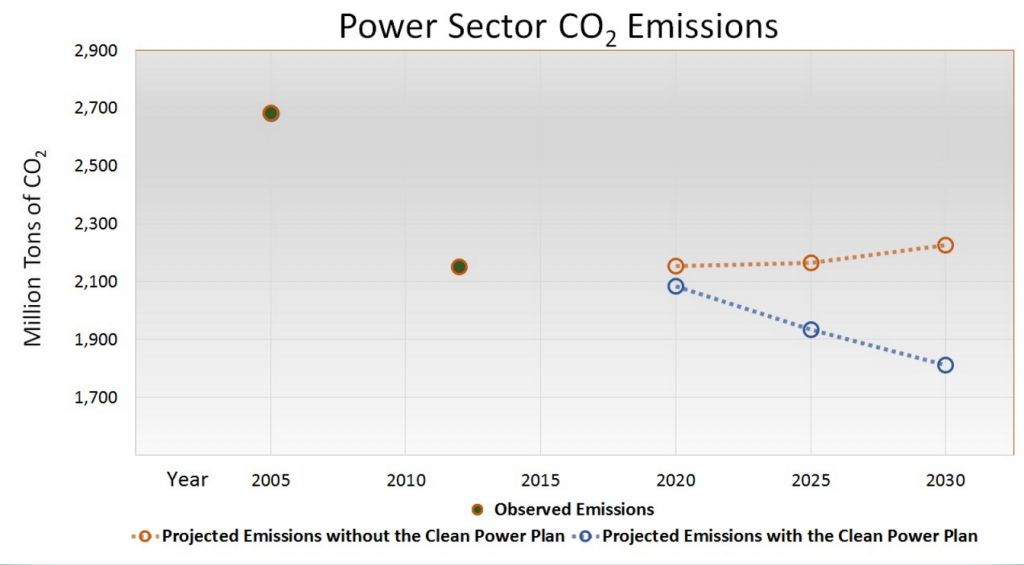 Clean Power Plan Emissions Graph