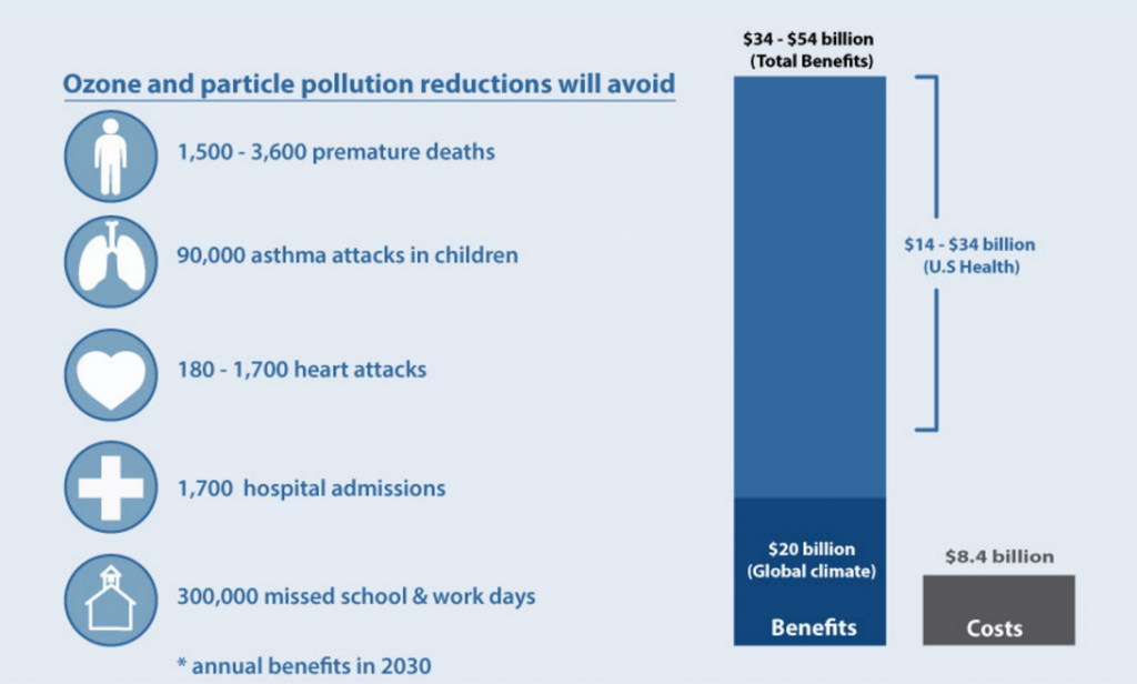 Clean Power Plan Health Graph