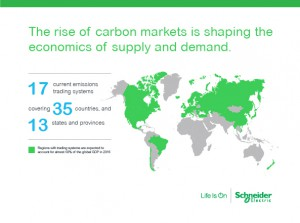 Market Trends: The Carbon-Supply Connection