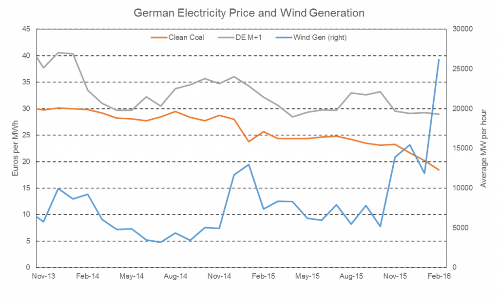 Germany Wind Energy Chart