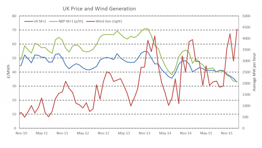 UK Wind Energy Chart