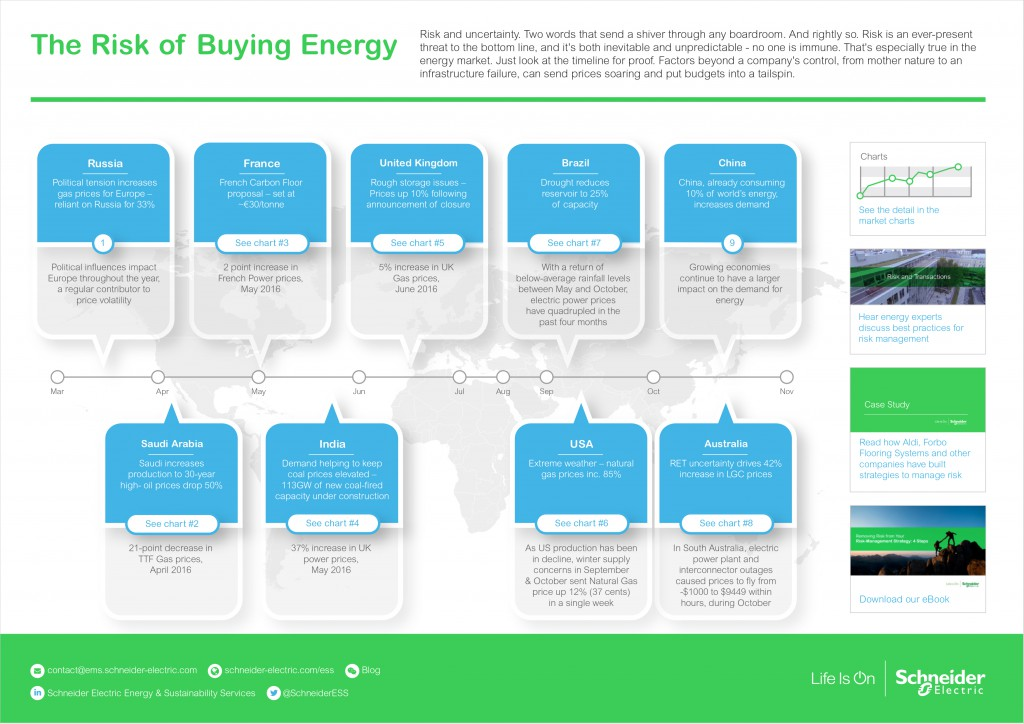 Buying Energy Infographic