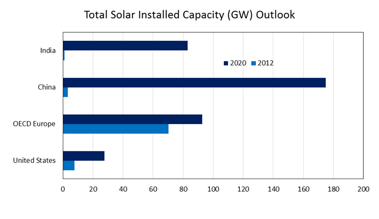 total_solar_installed_cap