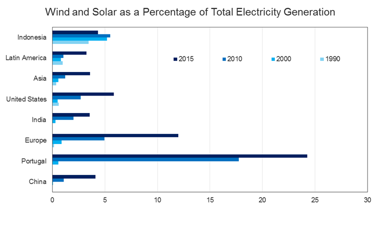 wind_solar_percentage_total_elec