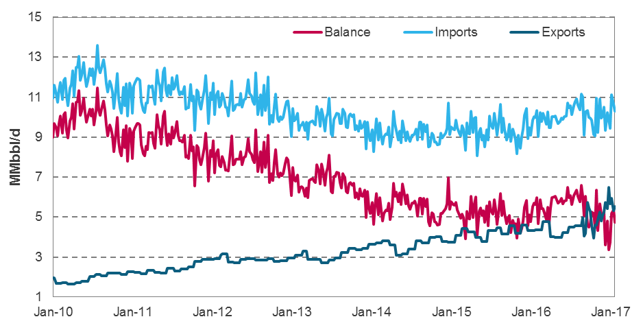 US oil imports and exports