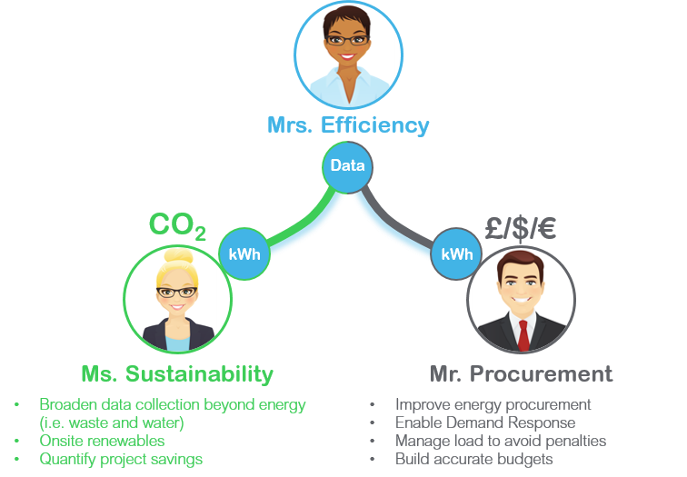 efficiency-data-to-susty-procurement