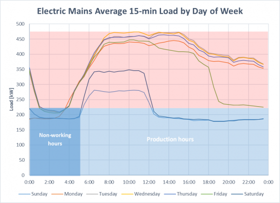 Load profile of manufacturing facility by day of week showing base load during non-working Hours and production hours