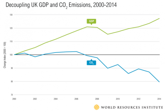 UK emissions decoupling WRI, climate risk transformed into an opportunity