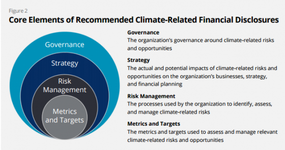 Climate risk and financial disclosure