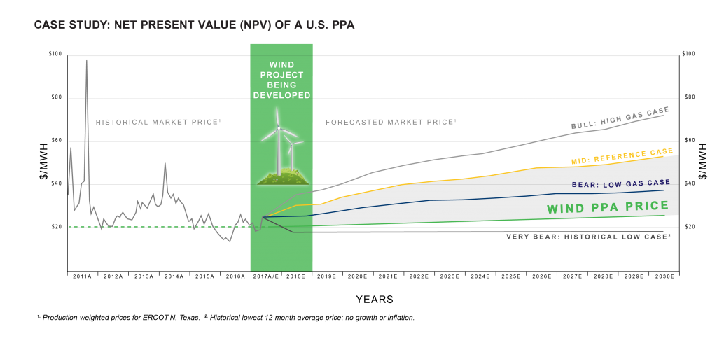 Based on the predicted rising cost of power, locking in long-term power prices via a PPA allows customers the opportunity to save (or even make) money in the future.